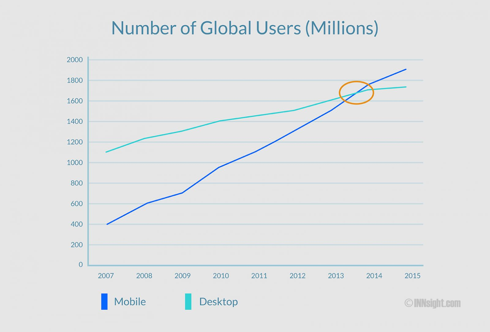 Mobile and Desktop Users in World